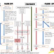 Comparatif Filière SPP et SPV 2018